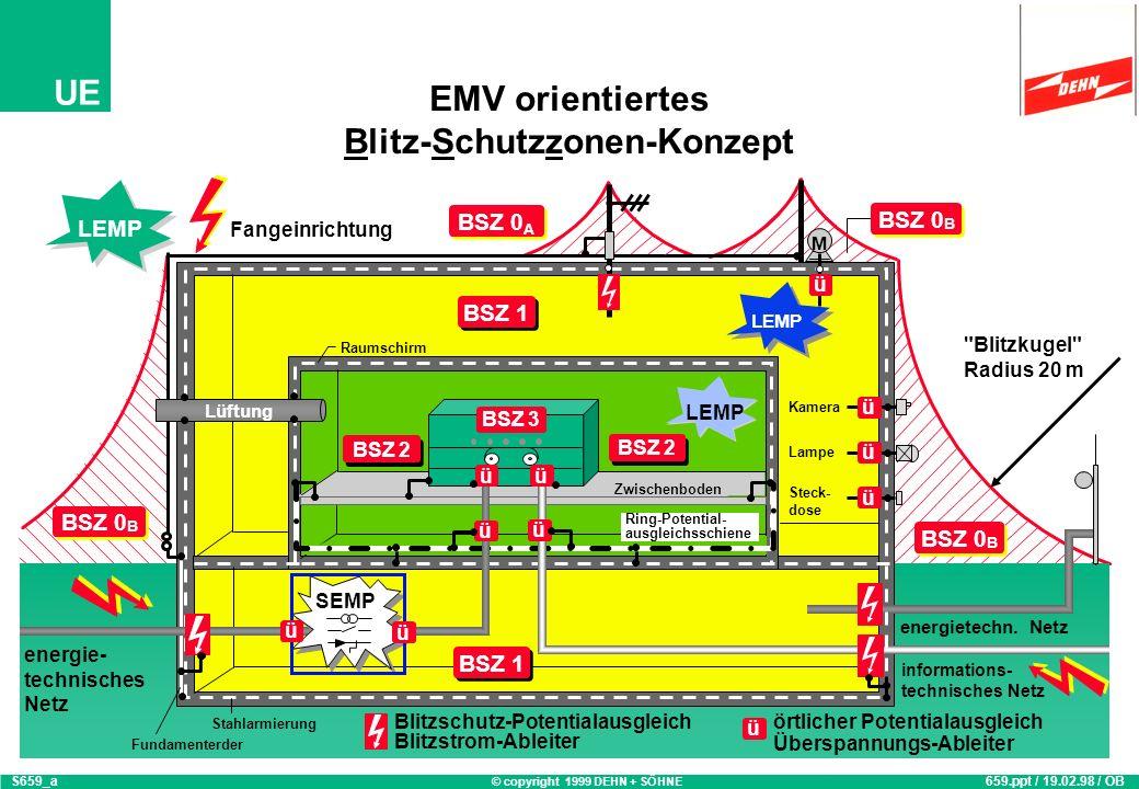 EMV orientiertes Blitz-Schutzzonen-Konzept