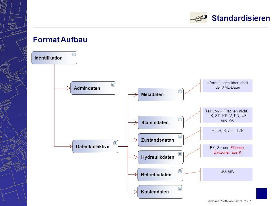 Standardisieren Format Aufbau Identifikation Admindaten Metadaten