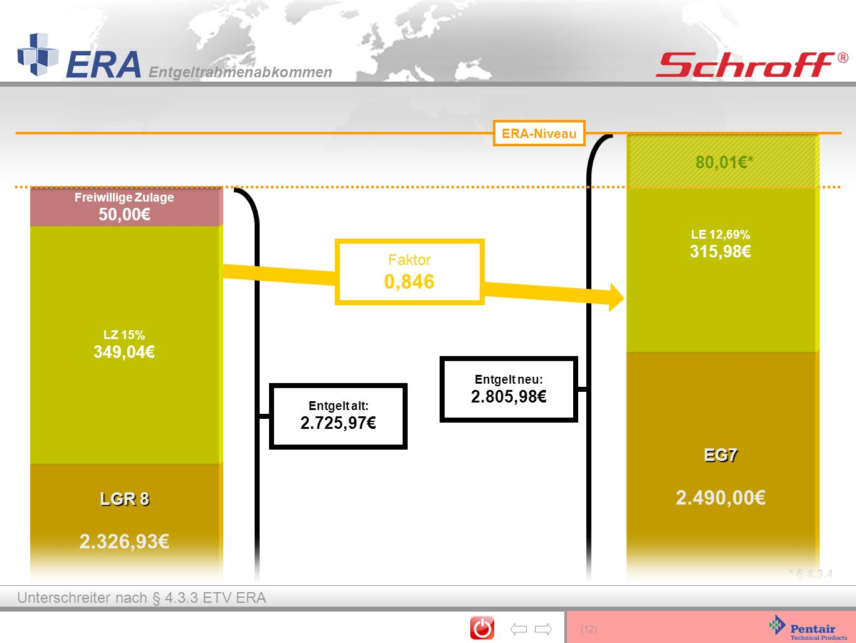 ERA-Niveau LE 12,69% 315,98€ 80,01€* Freiwillige Zulage. 50,00€ LZ 15% 349,04€ Faktor. 0,846.