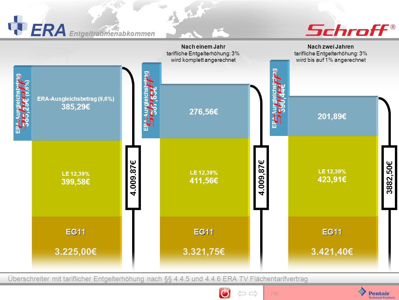Nach einem Jahr tarifliche Entgelterhöhung: 3% wird komplett angerechnet