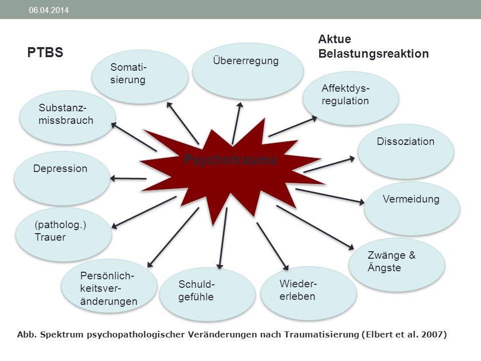 PTBS Psychotrauma Aktue Belastungsreaktion Übererregung Somati-