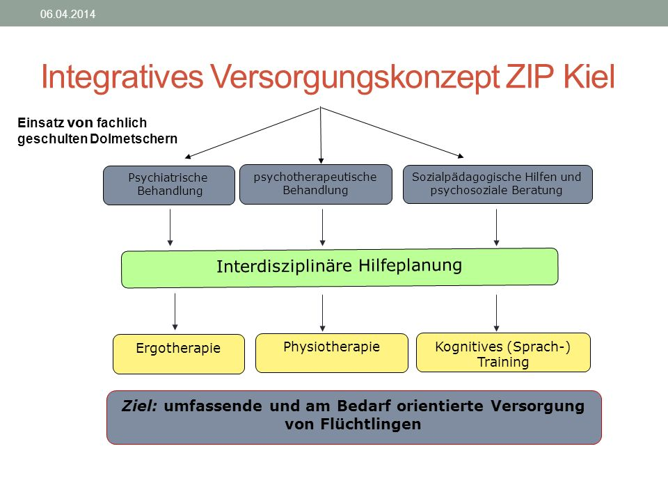 Integratives Versorgungskonzept ZIP Kiel