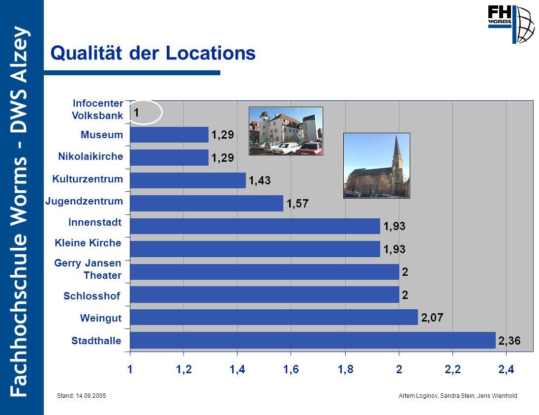 Qualität der Locations