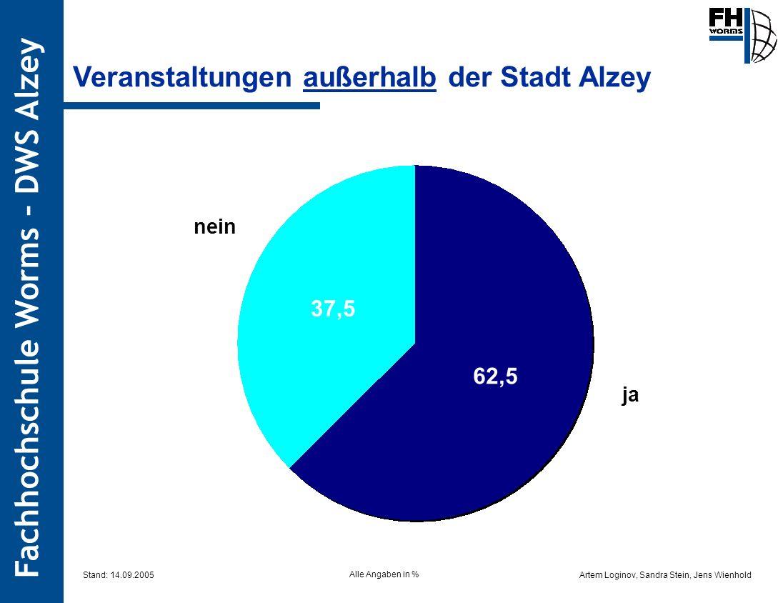 Veranstaltungen außerhalb der Stadt Alzey