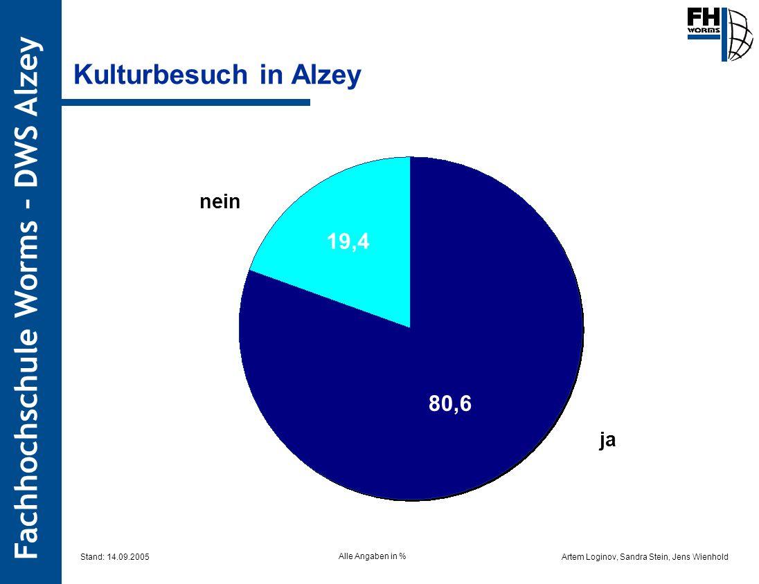 Kulturbesuch in Alzey 19,4 80,6 nein ja Stand: 14.09.2005