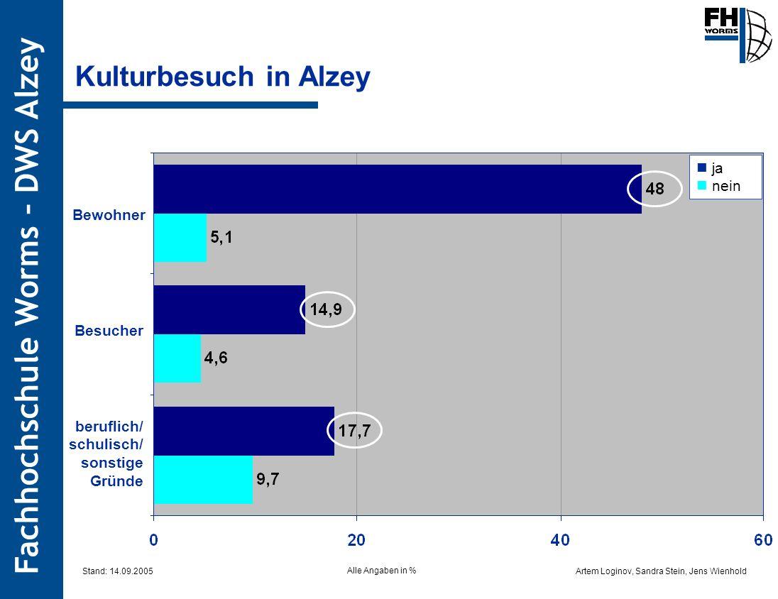 Kulturbesuch in Alzey  ja  nein Bewohner Besucher