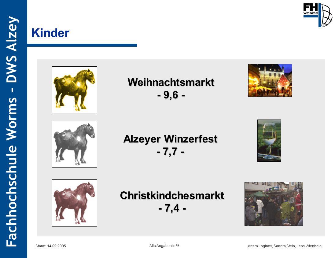 Kinder Weihnachtsmarkt - 9,6 - Alzeyer Winzerfest - 7,7 -