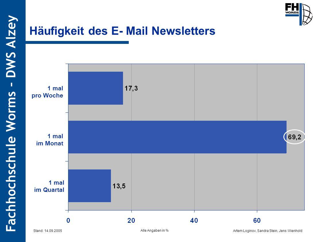 Häufigkeit des E- Mail Newsletters