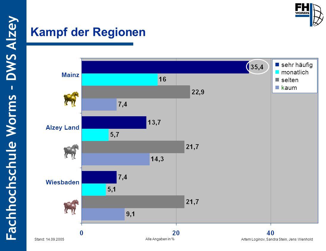Kampf der Regionen  sehr häufig  monatlich  selten Mainz  kaum