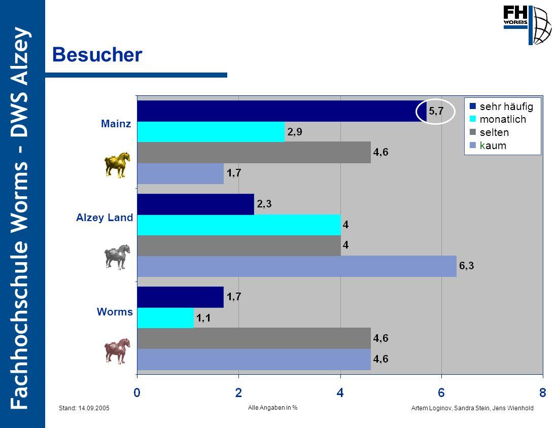 Besucher  sehr häufig  monatlich  selten Mainz  kaum Alzey Land