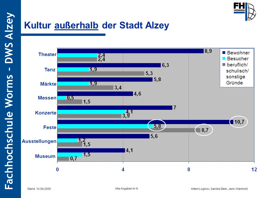 Kultur außerhalb der Stadt Alzey
