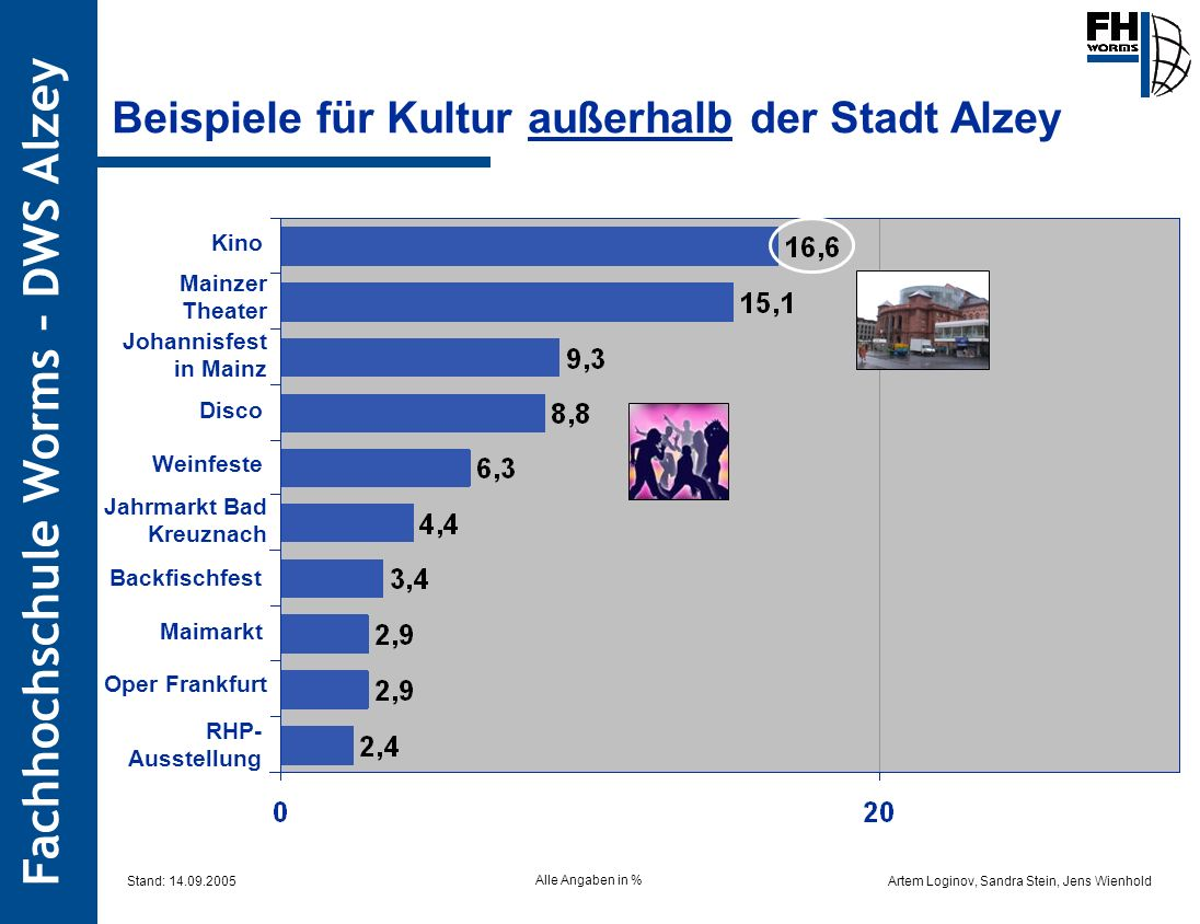 Beispiele für Kultur außerhalb der Stadt Alzey