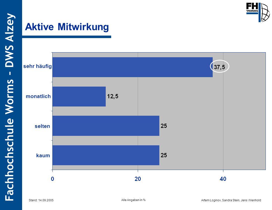 Aktive Mitwirkung sehr häufig monatlich selten kaum Stand: 14.09.2005