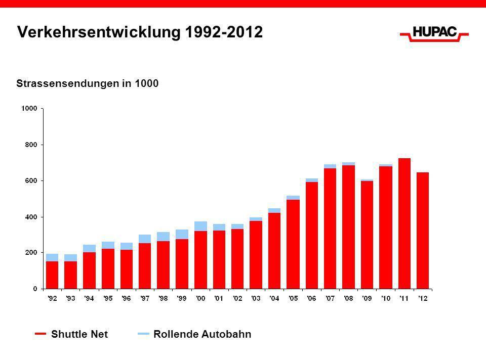 Verkehrsentwicklung 1992-2012