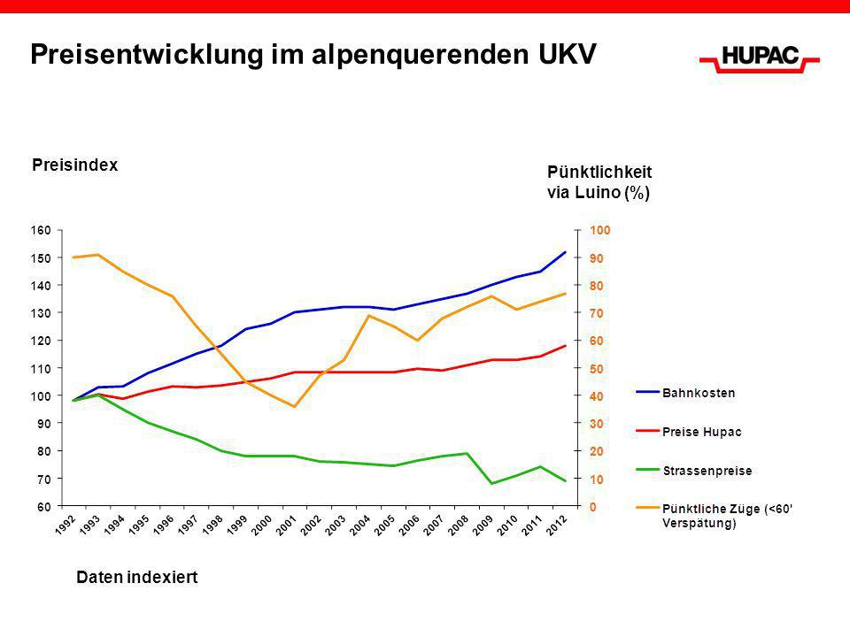 Preisentwicklung im alpenquerenden UKV