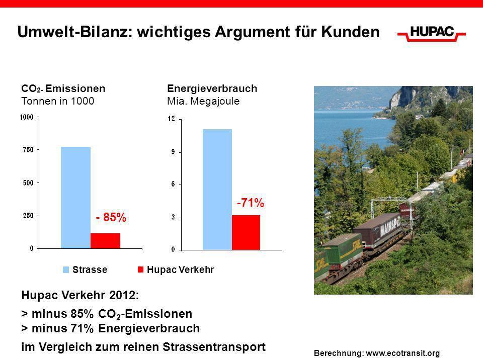 Umwelt-Bilanz: wichtiges Argument für Kunden