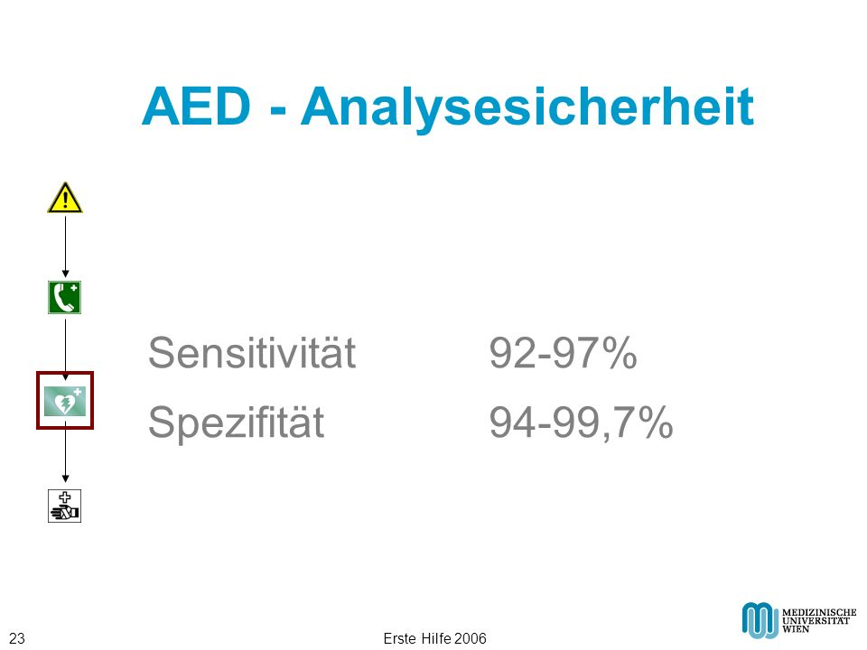 AED - Analysesicherheit