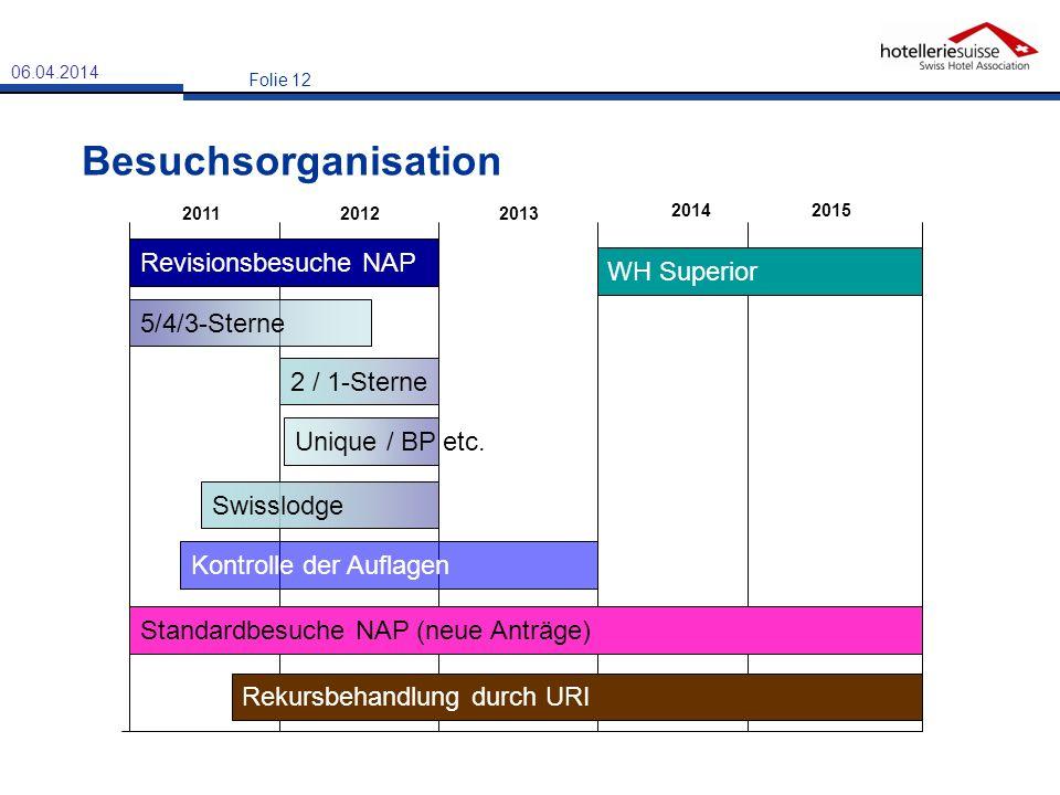 Besuchsorganisation Revisionsbesuche NAP WH Superior 5/4/3-Sterne