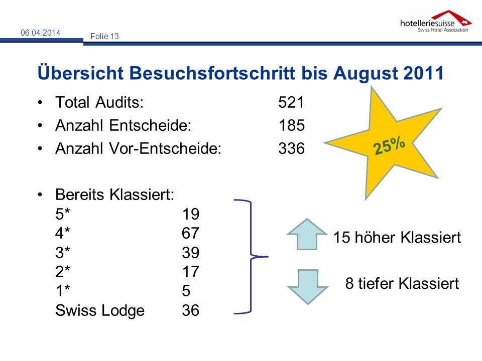 Übersicht Besuchsfortschritt bis August 2011