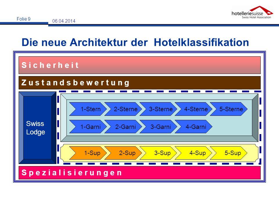 Die neue Architektur der Hotelklassifikation