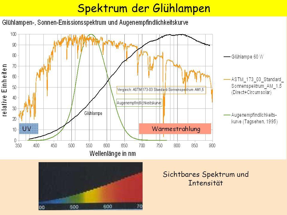 Spektrum der Glühlampen