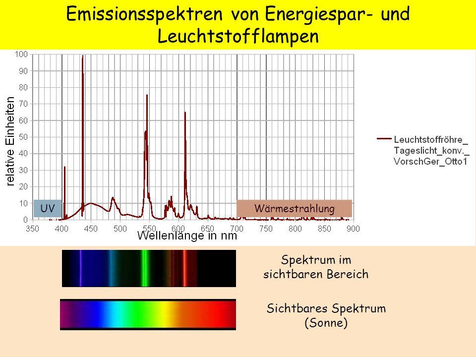 Emissionsspektren von Energiespar- und Leuchtstofflampen