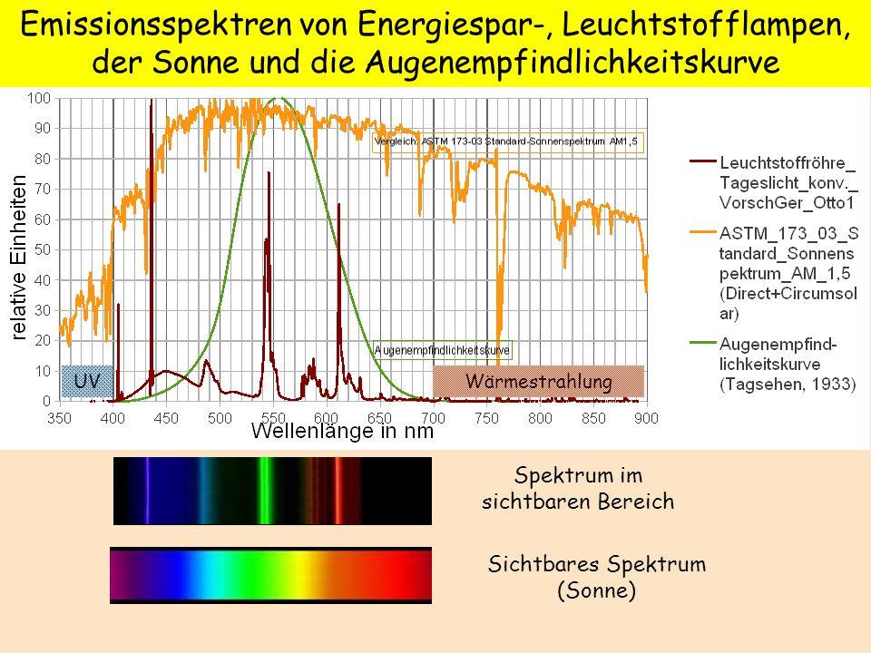 Emissionsspektren von Energiespar-, Leuchtstofflampen, der Sonne und die Augenempfindlichkeitskurve