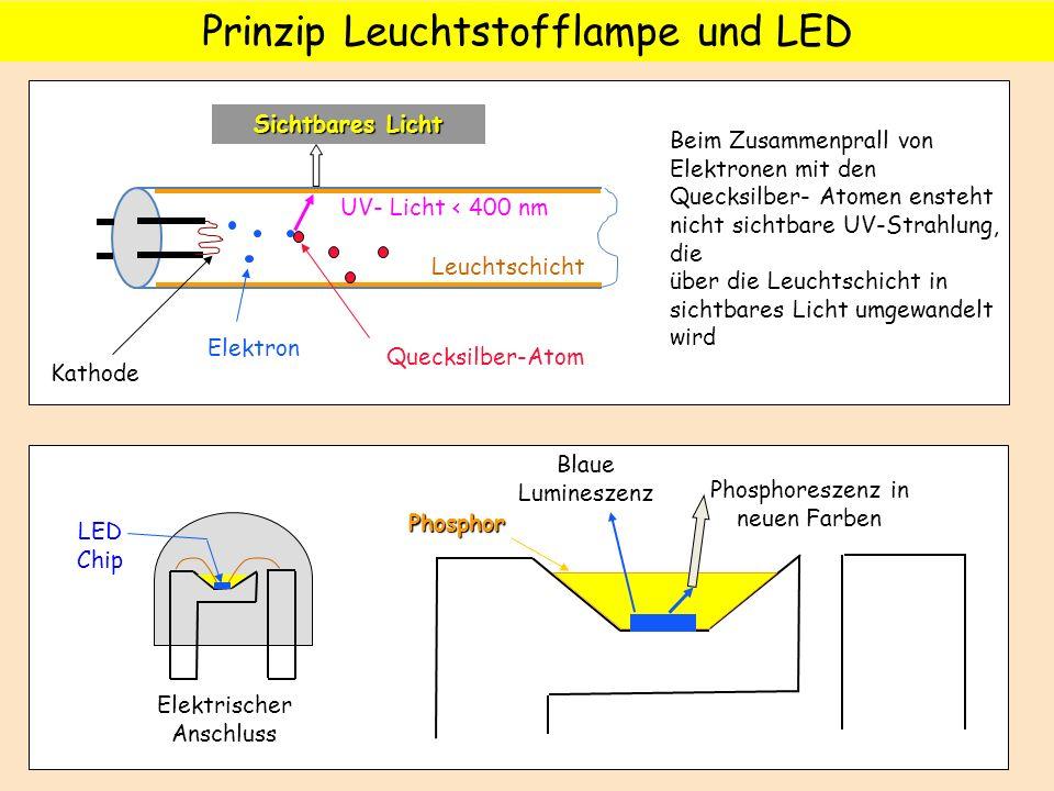 Prinzip Leuchtstofflampe und LED