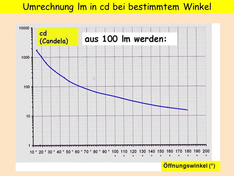 Umrechnung lm in cd bei bestimmtem Winkel