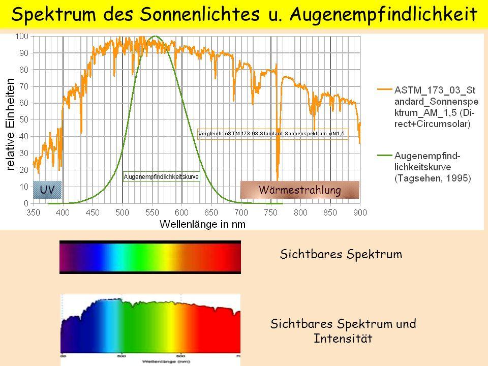 Spektrum des Sonnenlichtes u. Augenempfindlichkeit