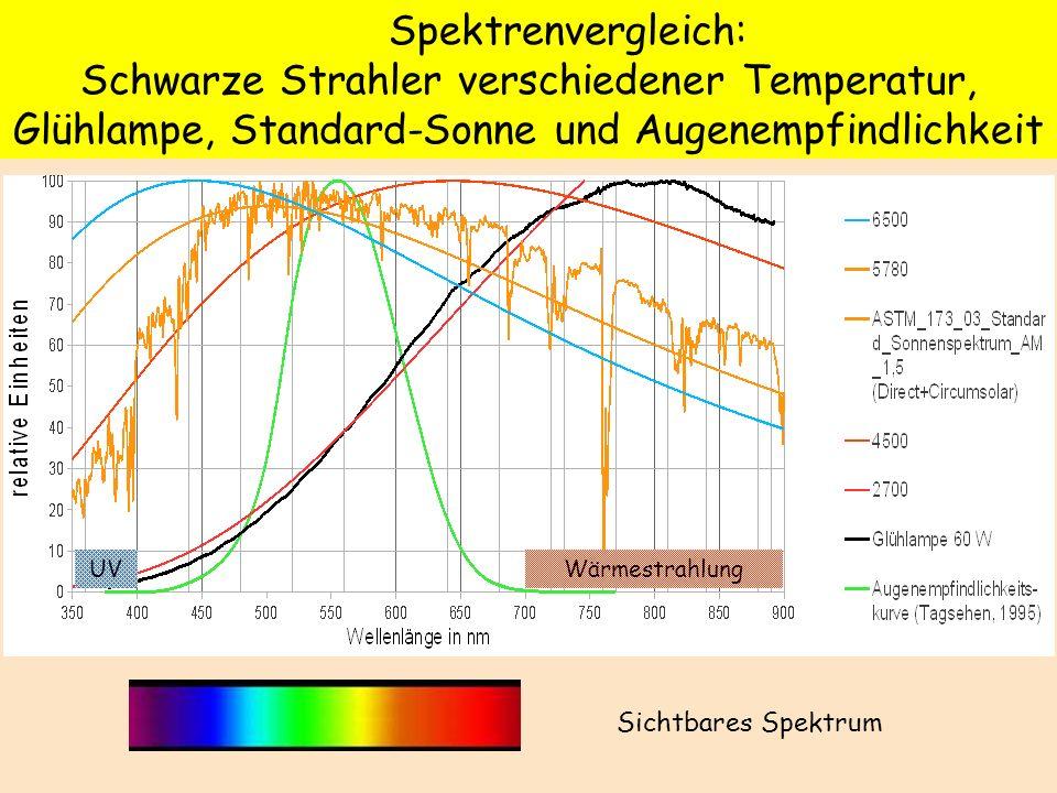 Spektrenvergleich: Schwarze Strahler verschiedener Temperatur, Glühlampe, Standard-Sonne und Augenempfindlichkeit