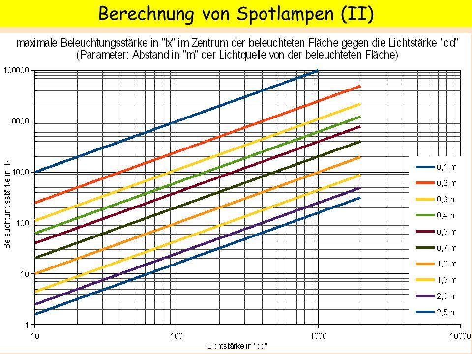 Berechnung von Spotlampen (II)