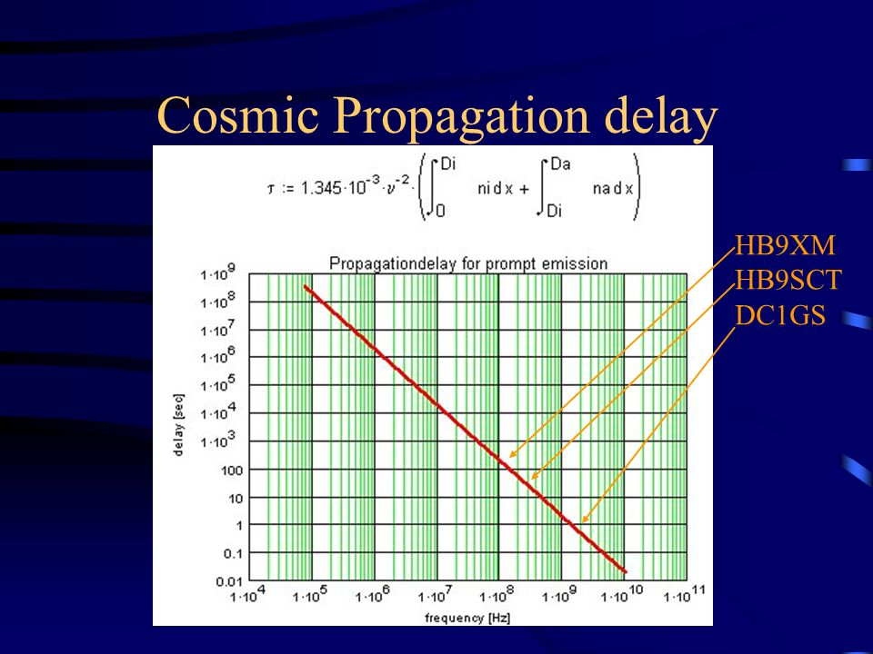 Cosmic Propagation delay