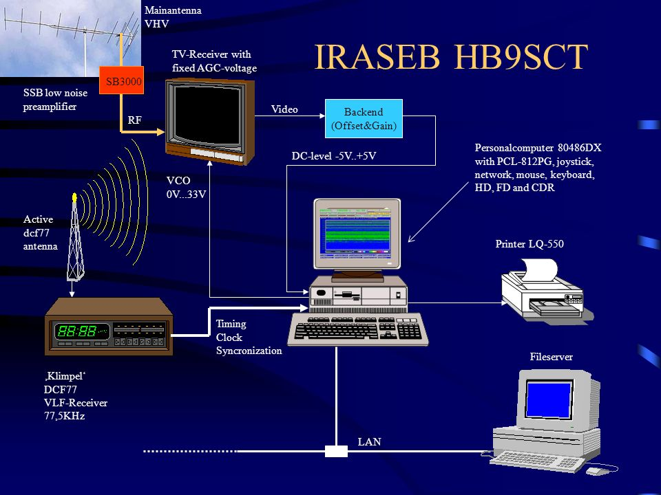 IRASEB HB9SCT Mainantenna VHV TV-Receiver with fixed AGC-voltage