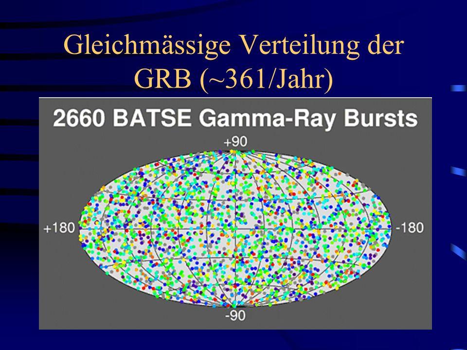 Gleichmässige Verteilung der GRB (~361/Jahr)