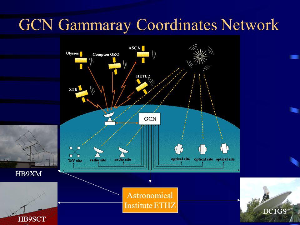 GCN Gammaray Coordinates Network