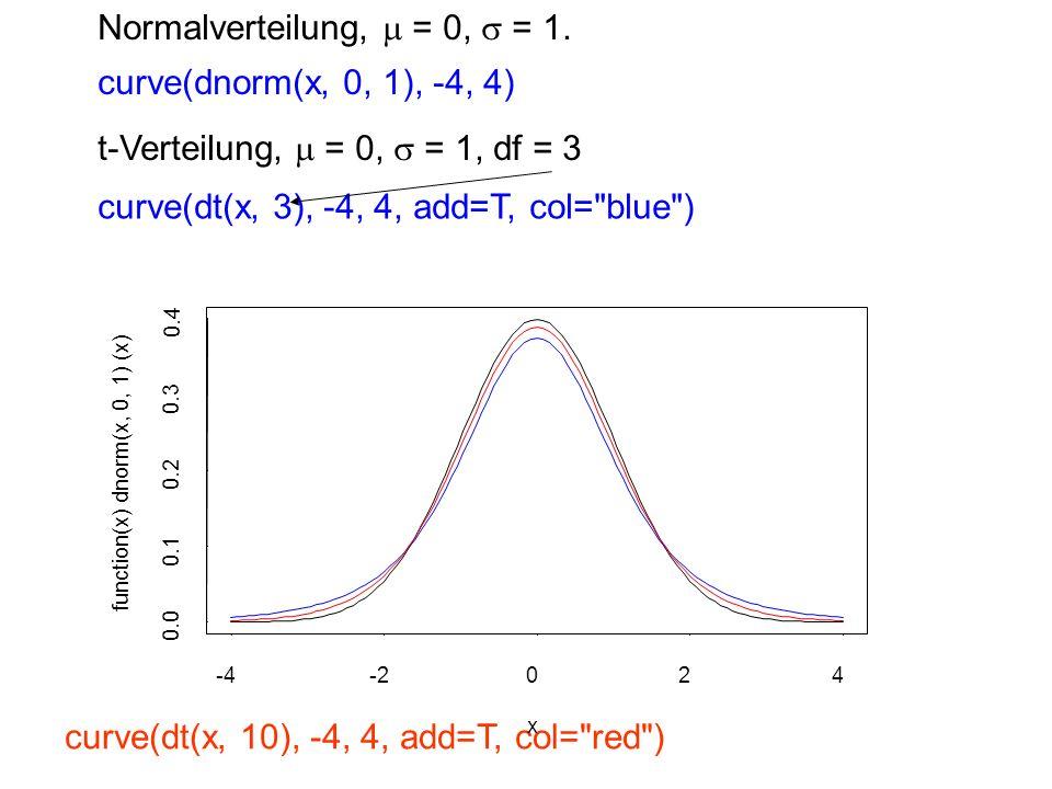 Normalverteilung, m = 0, s = 1.