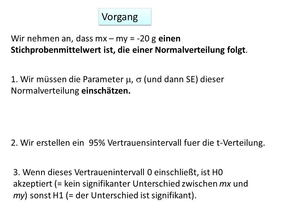 Vorgang Wir nehmen an, dass mx – my = -20 g einen Stichprobenmittelwert ist, die einer Normalverteilung folgt.