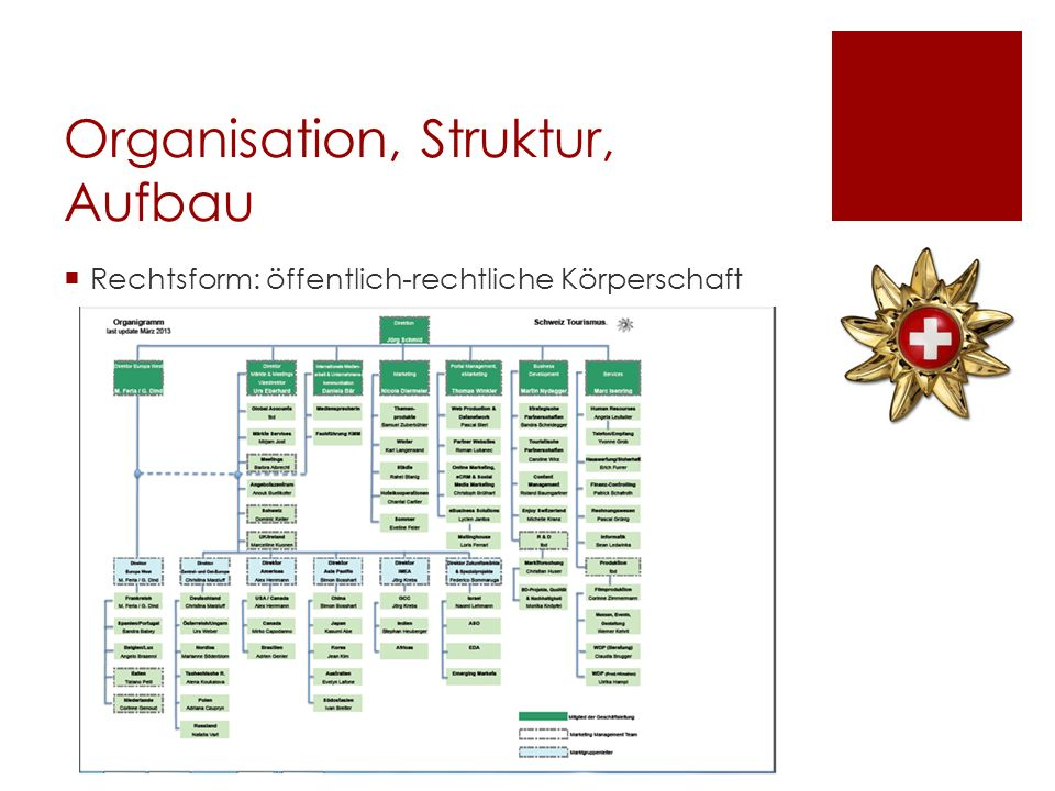 Organisation, Struktur, Aufbau