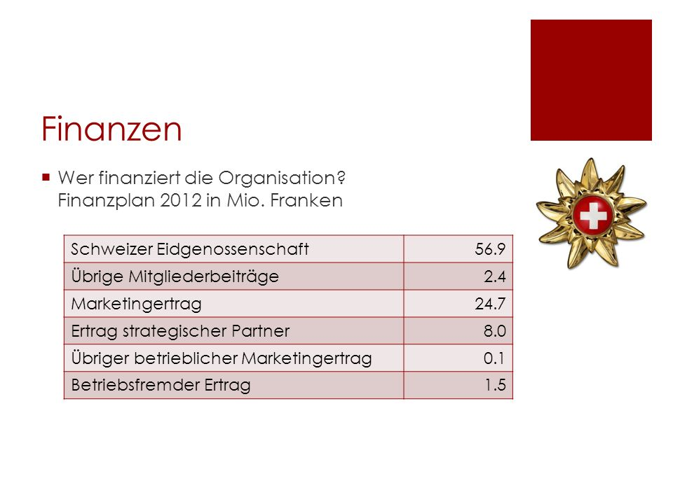 Finanzen Wer finanziert die Organisation Finanzplan 2012 in Mio. Franken. Schweizer Eidgenossenschaft.