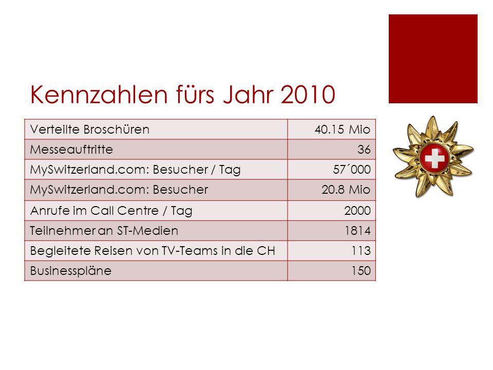 Kennzahlen fürs Jahr 2010 Verteilte Broschüren 40.15 Mio