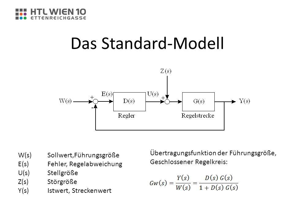 Das Standard-Modell Übertragungsfunktion der Führungsgröße,