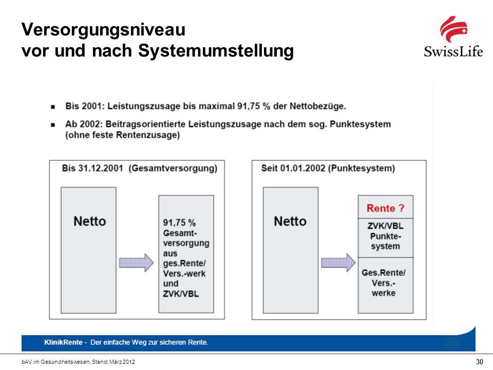 Versorgungsniveau vor und nach Systemumstellung