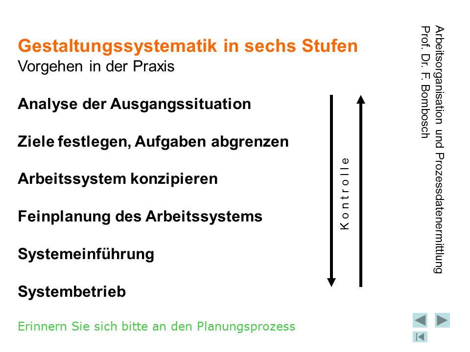 Gestaltungssystematik in sechs Stufen