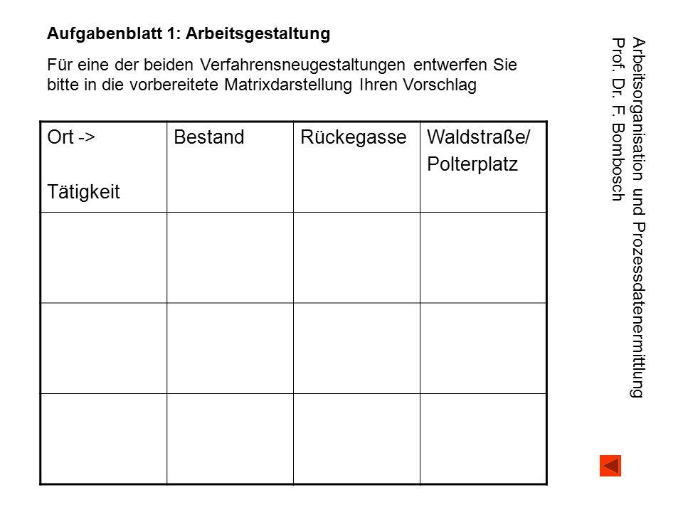 Ort -> Tätigkeit Bestand Rückegasse Waldstraße/ Polterplatz