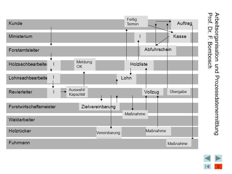 Arbeitsorganisation und Prozessdatenermittlung Prof. Dr. F. Bombosch