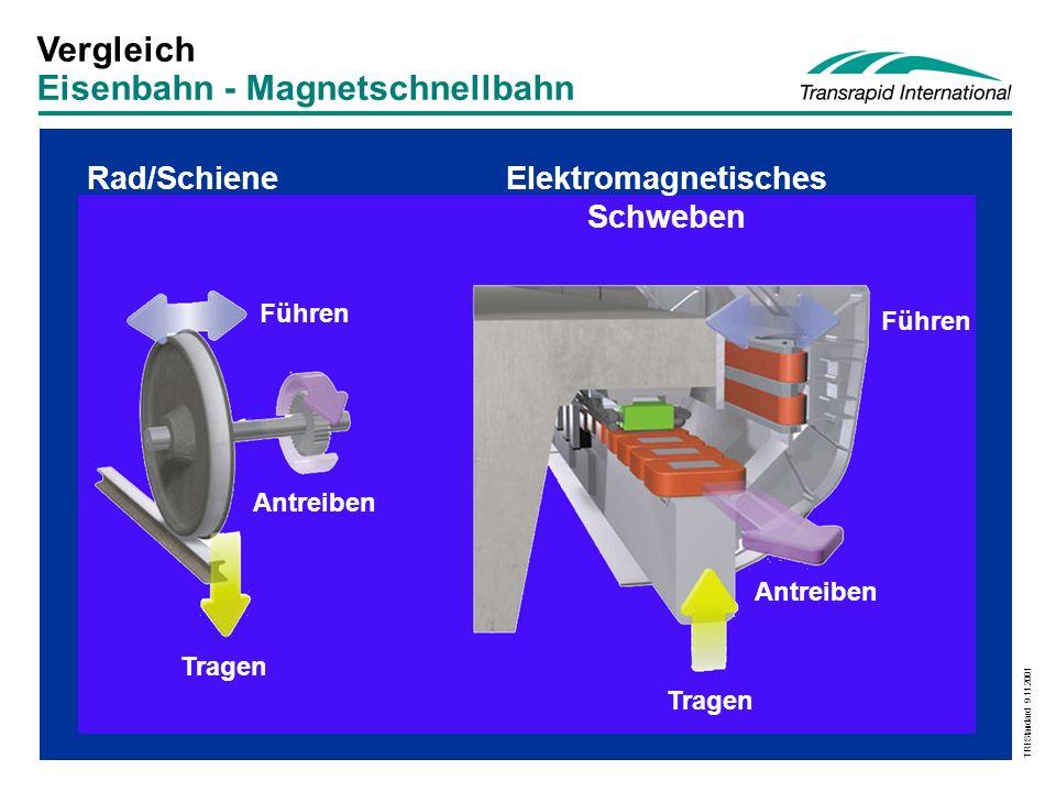 Elektromagnetisches Schweben