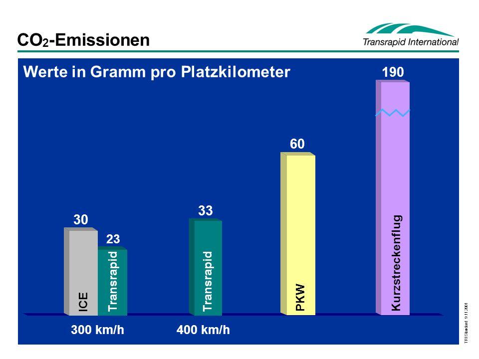 CO2-Emissionen Werte in Gramm pro Platzkilometer 190 60 33 30 400 km/h