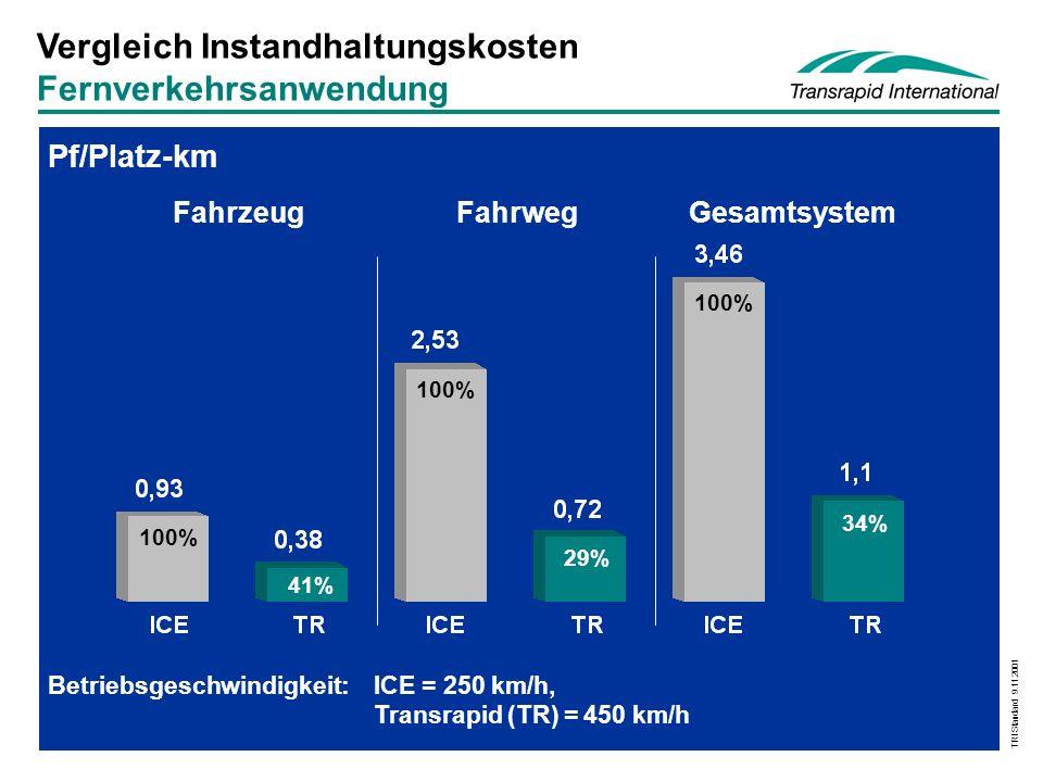 Vergleich Instandhaltungskosten Fernverkehrsanwendung