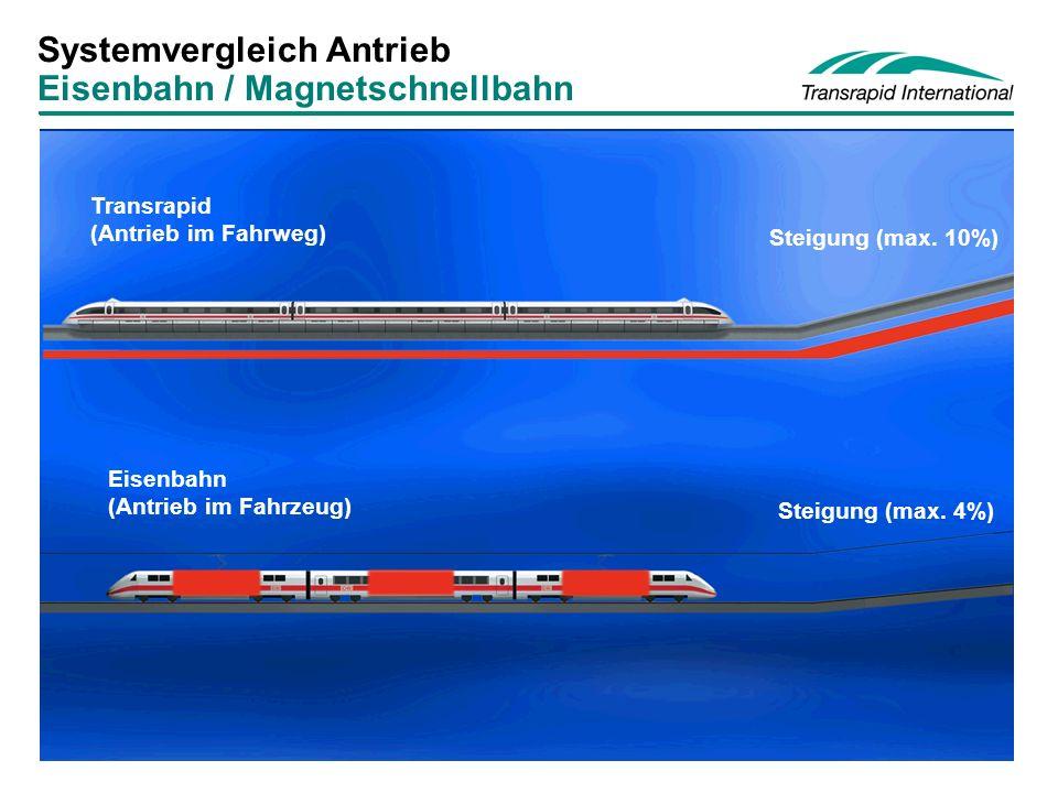 Systemvergleich Antrieb Eisenbahn / Magnetschnellbahn